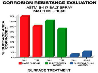 Corrosion Resistance Evaluation